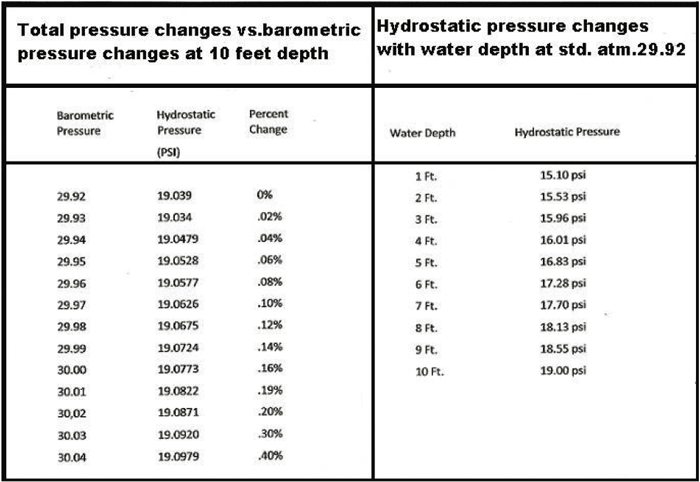 The hoax of barometric pressure coastal angler the - Atmospheric pressure conversion table ...