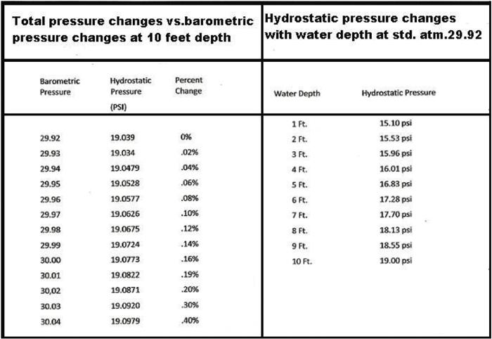barometric pressure chart coastal angler the angler On barometric pressure and fishing