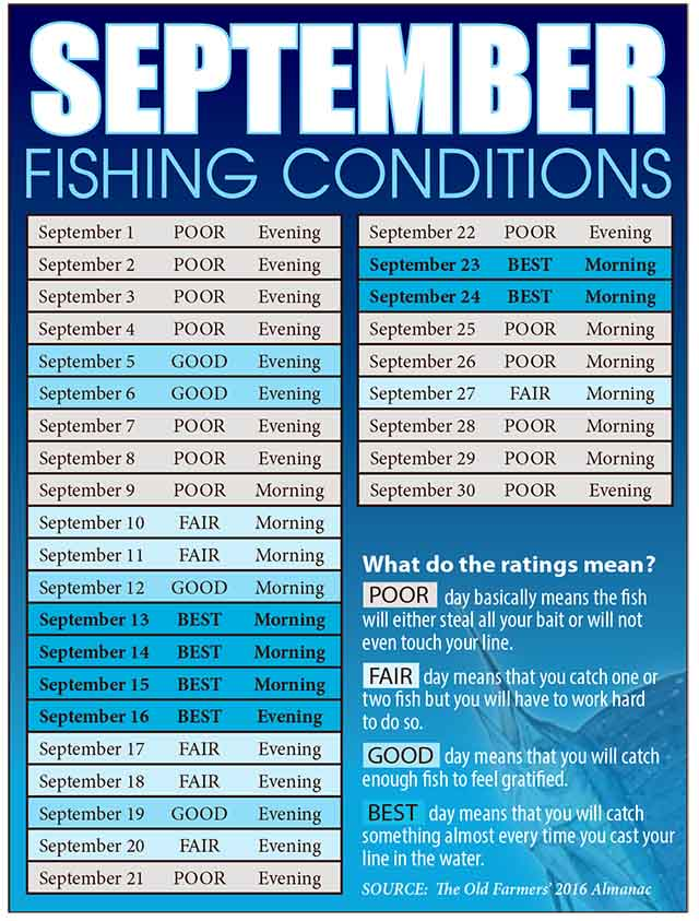 best fishing days 2016 when to old farmers almanac coastal
