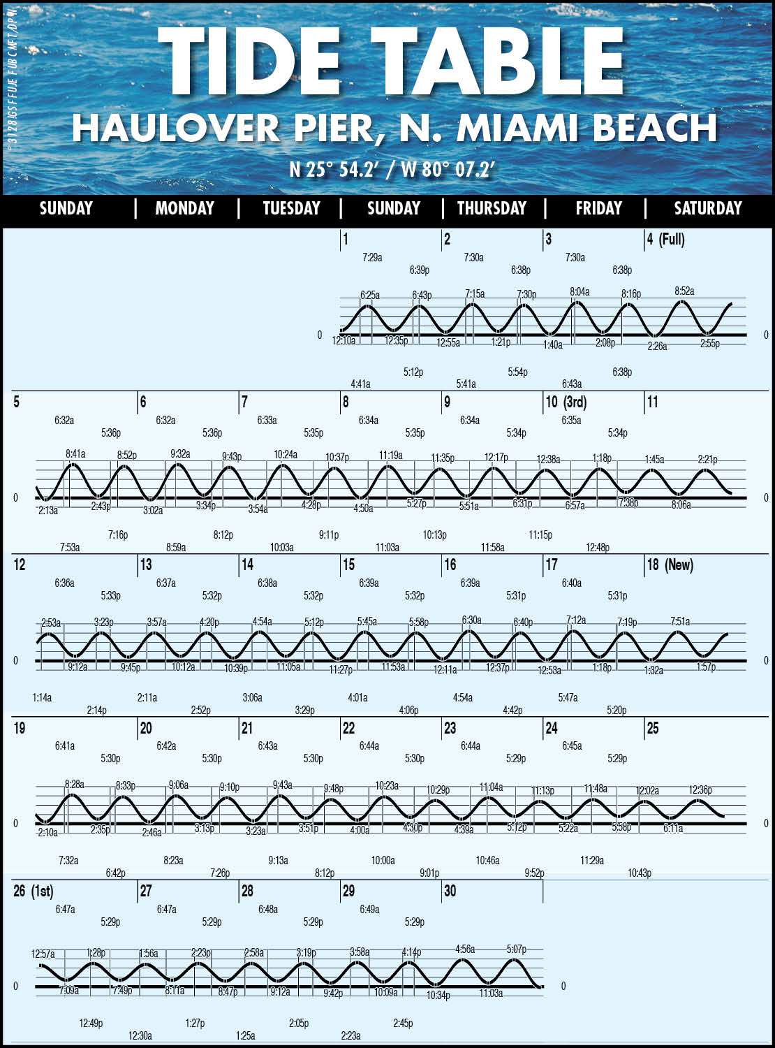 Miami edition fishing reports boating outdoors coastal miami tide charts nvjuhfo Choice Image