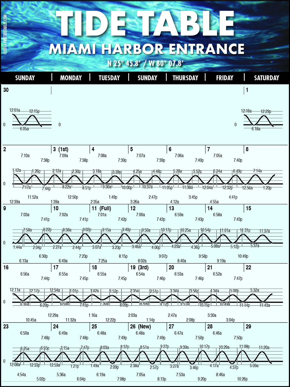 Destin tide chart gallery free any chart examples tide chart fl images free any chart examples tide chart florida image collections free any chart nvjuhfo Images