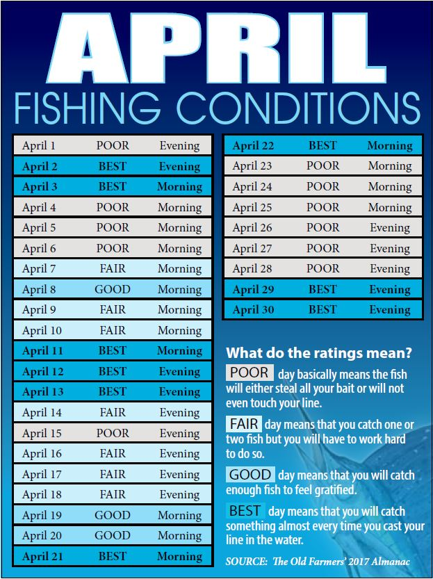 Treasure coast fishing reports forecast news articles for Best fishing days 2017