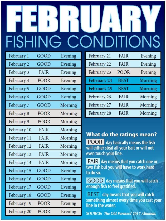 Best days to go fishing best in travel 2018 for Best days for fishing