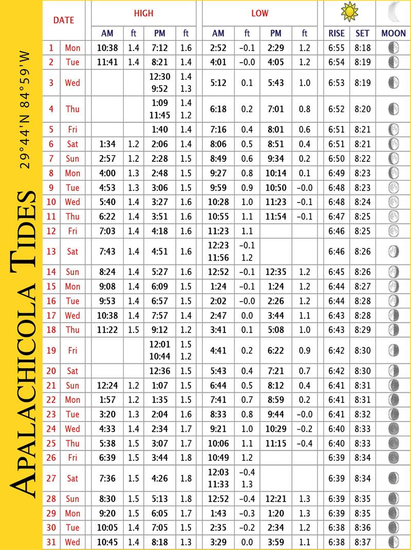 TIDES_Apalachicola_MAY17