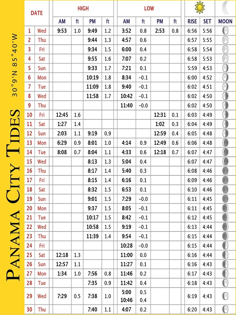 Tide chart monterey bay images free any chart examples seaside tide chart gallery free any chart examples sarasota tide chart images free any chart examples nvjuhfo Image collections