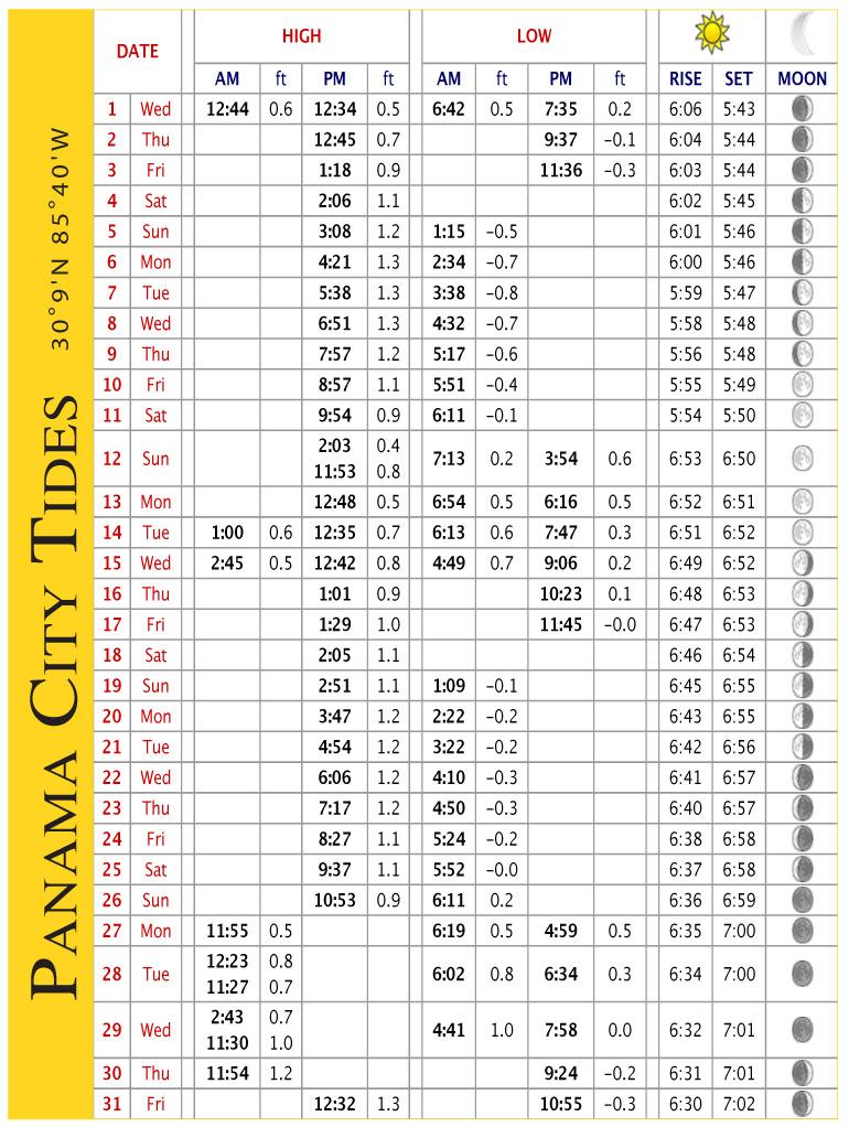 Panama City Beach Tide Chart March