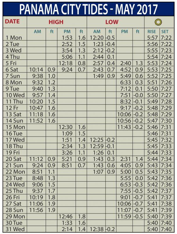 Tide Chart Obx Nc