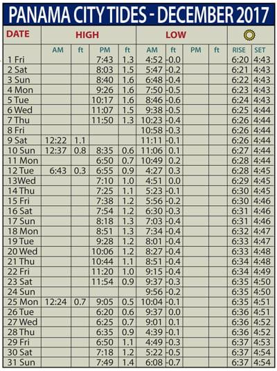Tide Chart For Corolla Nc