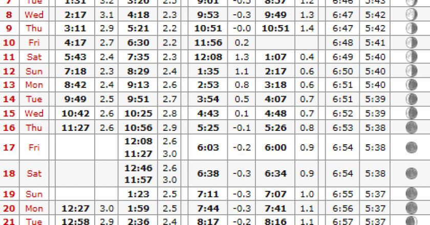 destin tide chart