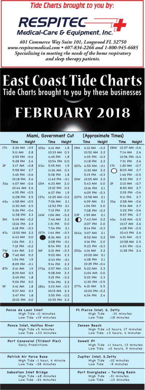 East Coast Florida Tide Chart February Coastal Angler The