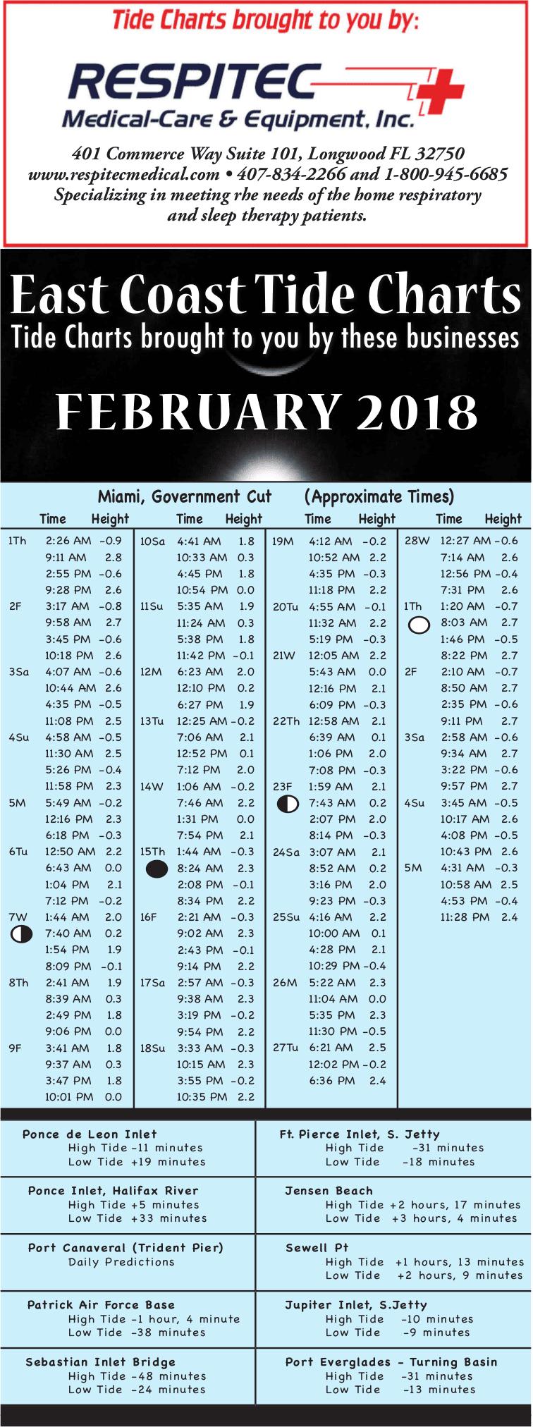 Nj tides chart choice image free any chart examples nj tides chart choice image free any chart examples sandy hook nj tide chart gallery free nvjuhfo Images