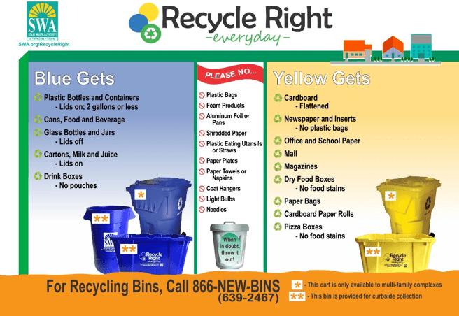 Recyclinda Recycling Guide